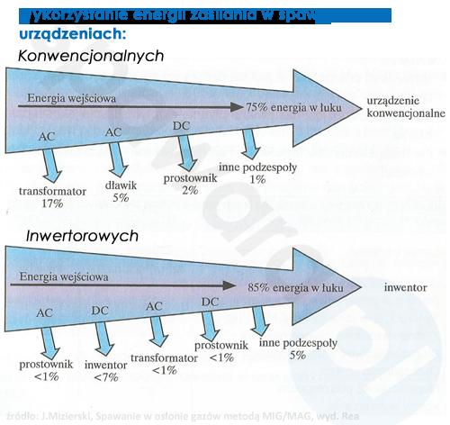 Źródła prądu spawania - wykorzystanie energii
